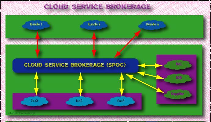 Cloud service brokerage spoc cloud service provider
