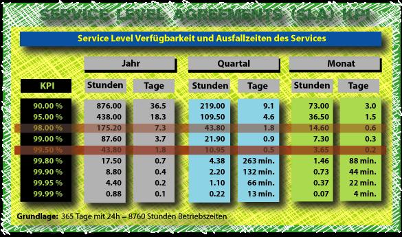 SLA Verfügbarkeit und Ausfallzeiten (KPIs)