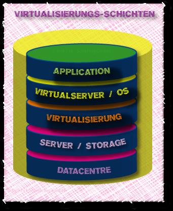 Virtualisierungsschichten