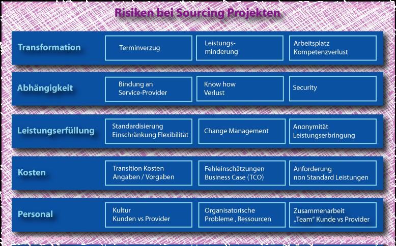 Risiko Sourcing Projekte