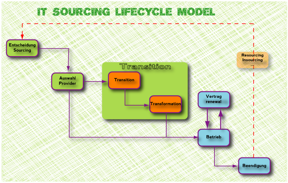 IT Sourcing Lifecycle Model
