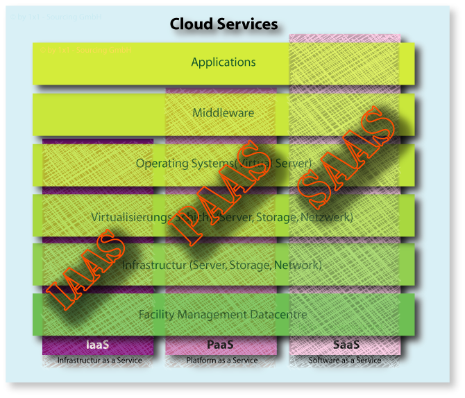 Cloud Schichtenmodell